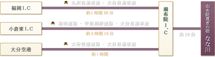 「福岡I.C→九州自動車道・大分自動車道(約1時間30分)|小倉東I.C→椎田道路・宇佐別府道路・大分自動車道(約2時間10分)|大分空港→大分空港道路・大分自動車道(約1時間)」→由布院I.C→(約10分)→由布院寛ぎの宿「なな川」