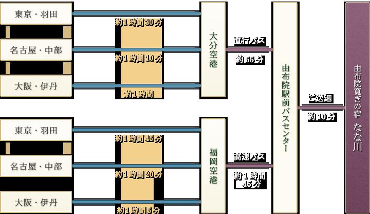 「「東京・羽田→(約1時間30分)|名古屋・中部→(約1時間30分)|大阪・伊丹→(約1時間)」→大分空港→直行バス(約55分)/「東京・羽田→(約1時間45分)|名古屋・中部→(約1時間20分)|大阪・伊丹→(約1時間5分)」→福岡空港→高速バス(約1時間45分)」→由布院駅前バスセンター→ご送迎(約10分)→由布院寛ぎの宿「なな川」