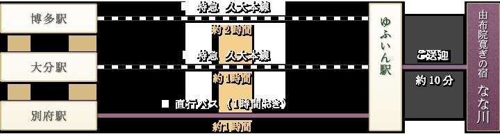 「博多駅→特急久大本線(2時間)|大分駅→特急久大本線(1時間)|別府駅→直行バス(約1時間)」→ゆふいん駅→ご送迎(約10分)→由布院寛ぎの宿「なな川」